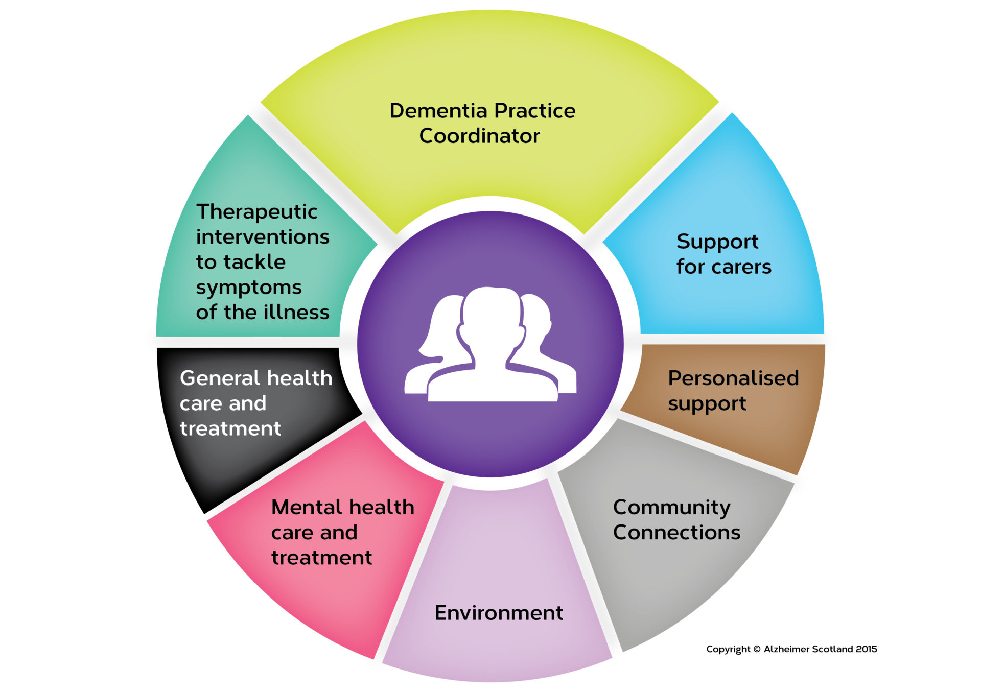 describe how a person centred approach enables individuals with dementia to be involved in their own Person-centred planning in social care aimed at enabling people who use services to plan their own futures and to with a person-centred approach.